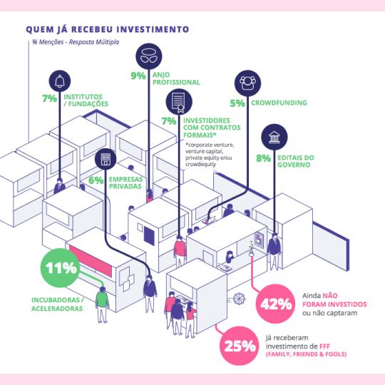 1º Mapa de Negócios de Impacto (2017)