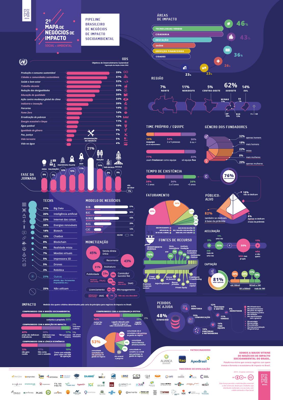 2º Mapa de Negócios de Impacto (2019)